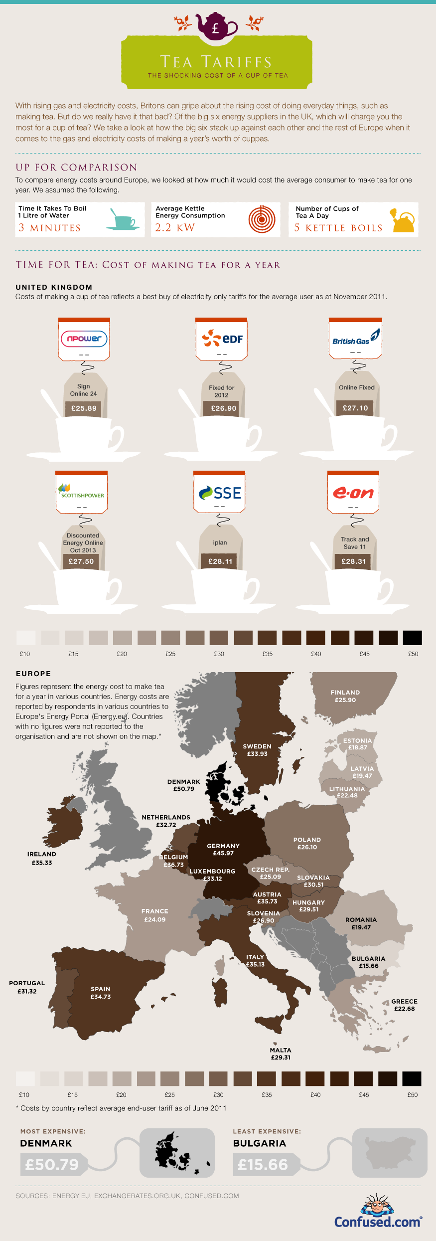 Cup of tea infographic